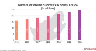 中国-南非跨境电商现况与发展不起来,原因都在这